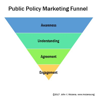 Public Policy Marketing Funnel